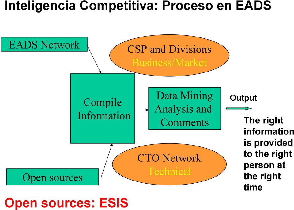 sources: ESIS Data Mining Analysis and Comments CTO Network