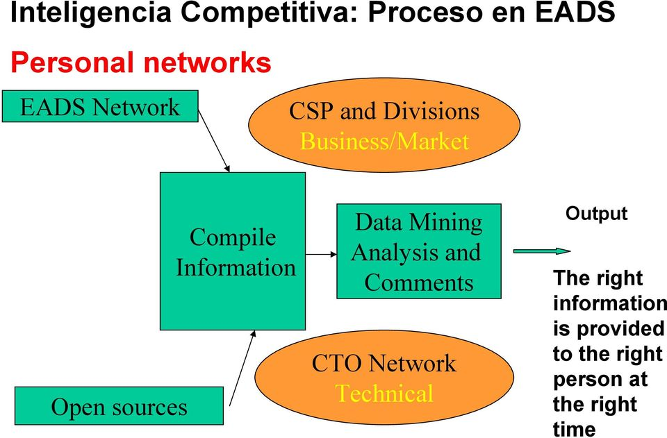 Information Data Mining Analysis and Comments CTO Network Technical