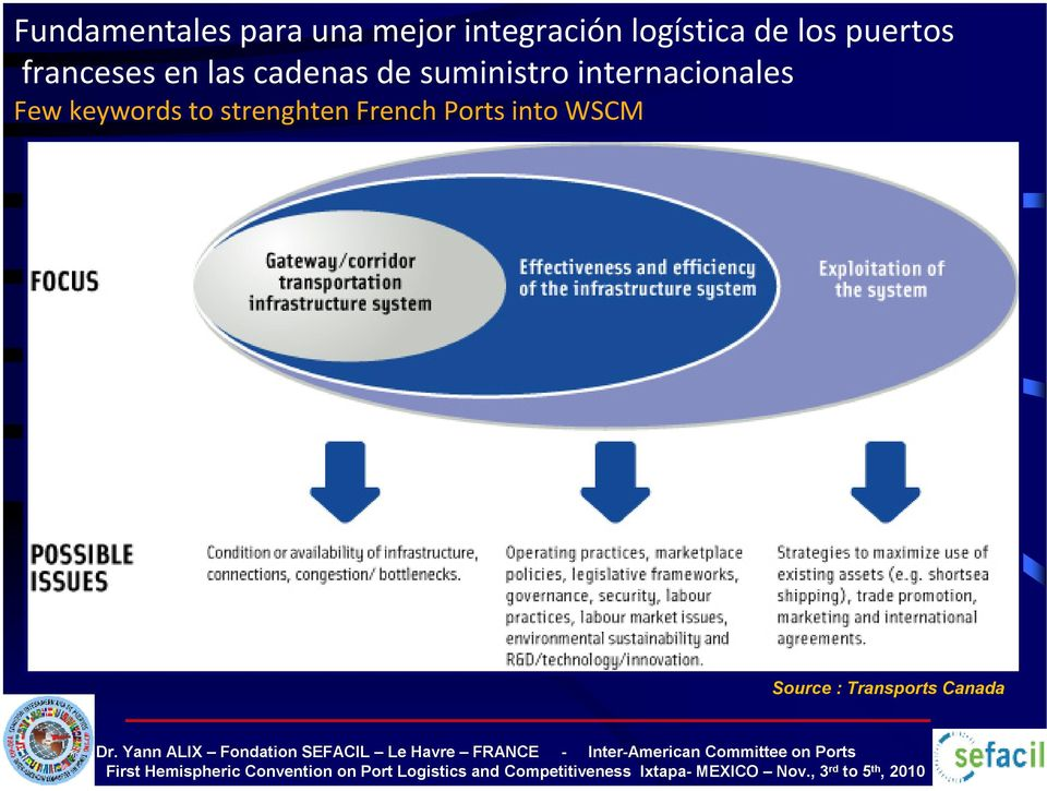 de suministro internacionales Few keywords to