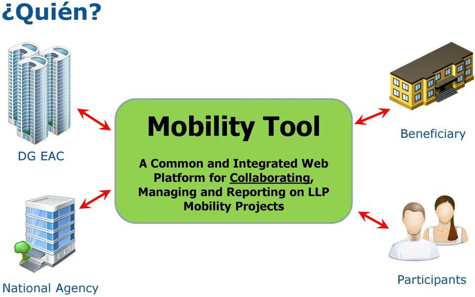 Integrated Web Platform for Collaborating,