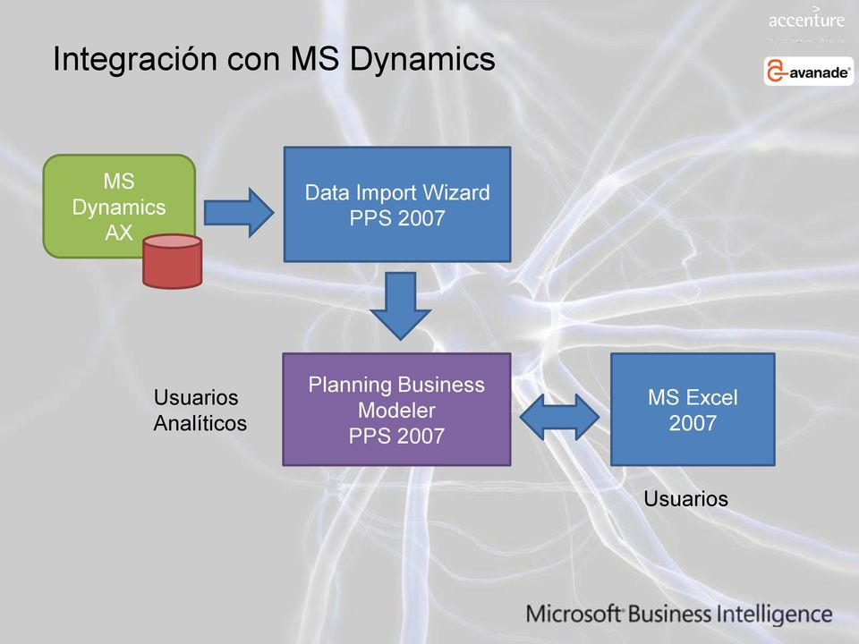 2007 Usuarios Analíticos Planning