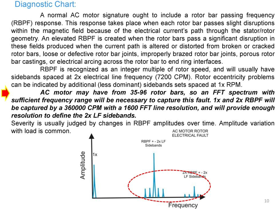 An elevated RBPF is created when the rotor bars pass a significant disruption in these fields produced when the current path is altered or distorted from broken or cracked rotor bars, loose or