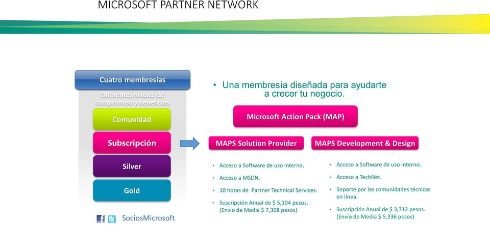 Microsoft Action Pack (MAP) Subscripción MAPS Solution Provider MAPS Development & Design Silver Gold SociosMicrosoft Acceso a Software de uso