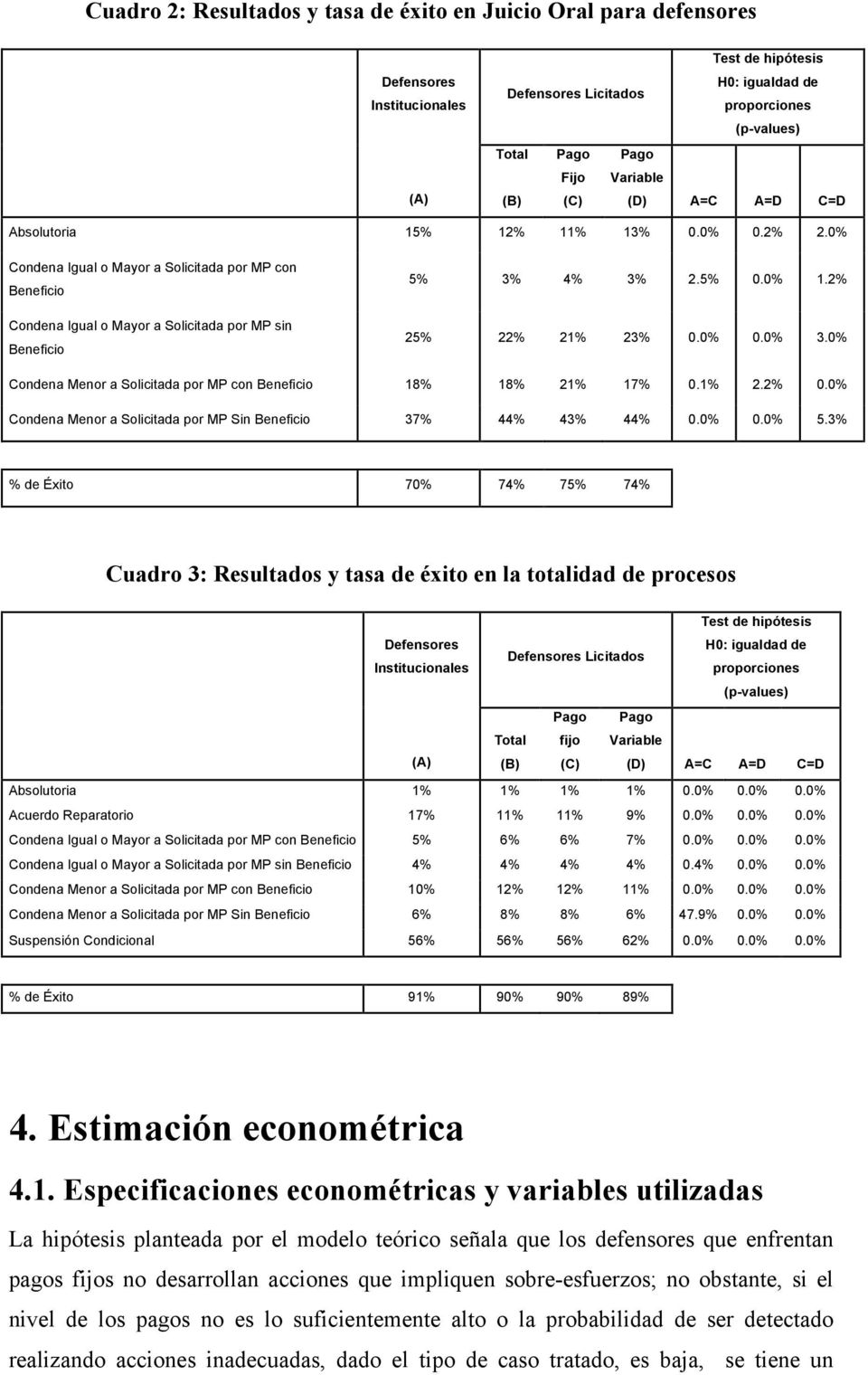 0% Condena Igual o Mayor a Solicitada por MP con Beneficio Condena Igual o Mayor a Solicitada por MP sin Beneficio 5% 3% 4% 3% 2.5% 0.0% 1.2% 25% 22% 21% 23% 0.0% 0.0% 3.