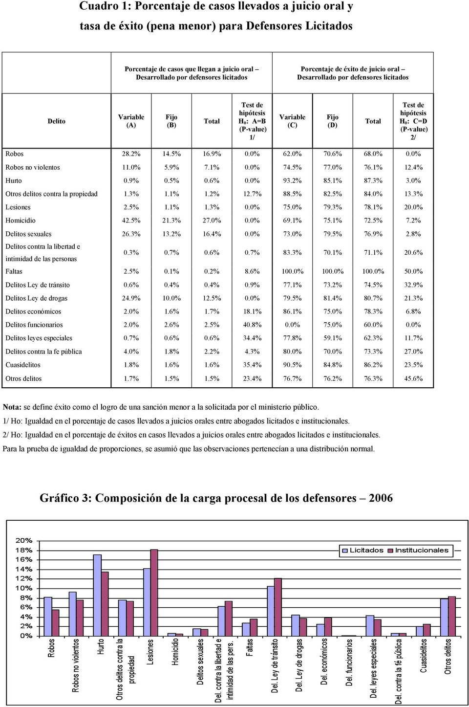 : C=D (P-value) 2/ Robos 28.2% 14.5% 16.9% 0.0% 62.0% 70.6% 68.0% 0.0% Robos no violentos 11.0% 5.9% 7.1% 0.0% 74.5% 77.0% 76.1% 12.4% Hurto 0.9% 0.5% 0.6% 0.0% 93.2% 85.1% 87.3% 3.