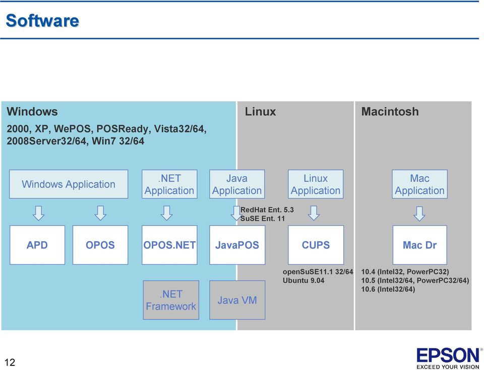 NET Application Java Application Linux Application Mac Application RedHat Ent. 5.3 SuSE Ent.