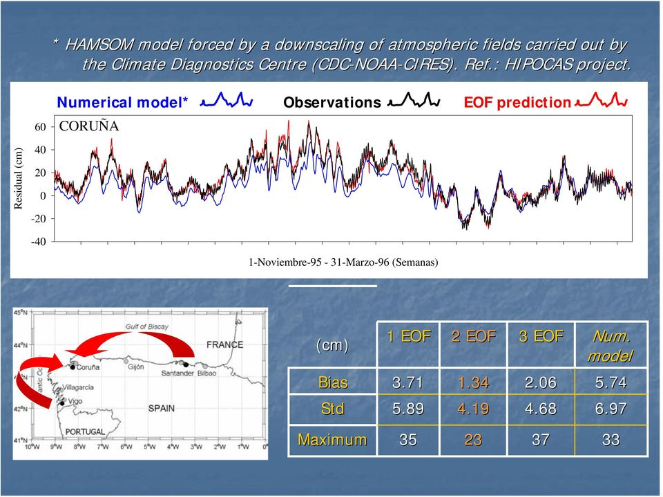 60 Numerical model* Observations CORUÑA EOF prediction Residual (cm) 40 20 0-20 -40