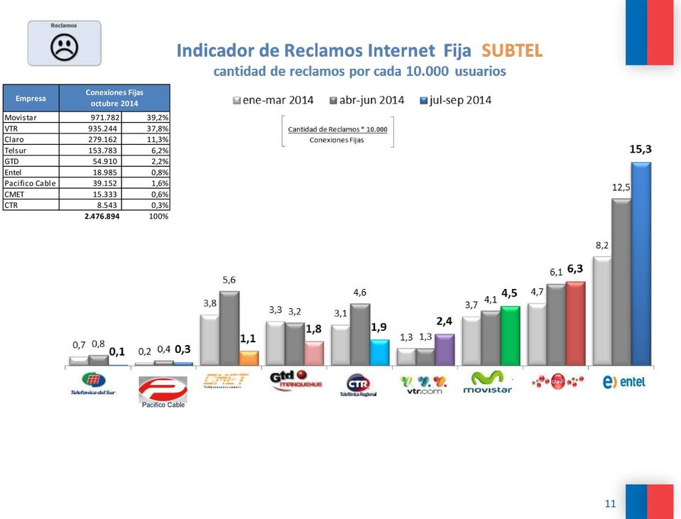 783 6,2% GTD 54.910 2,2% Entel 18.985 0,8% Pacifico Cable 39.