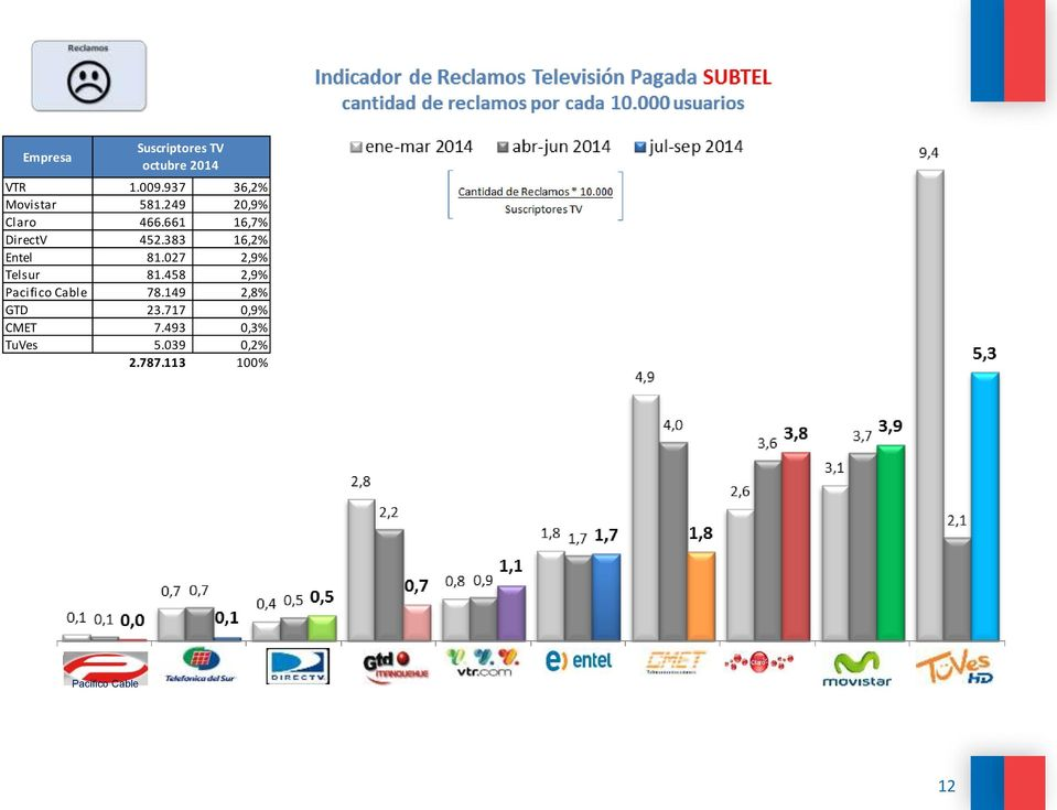 383 16,2% Entel 81.027 2,9% Telsur 81.458 2,9% Pacifico Cable 78.