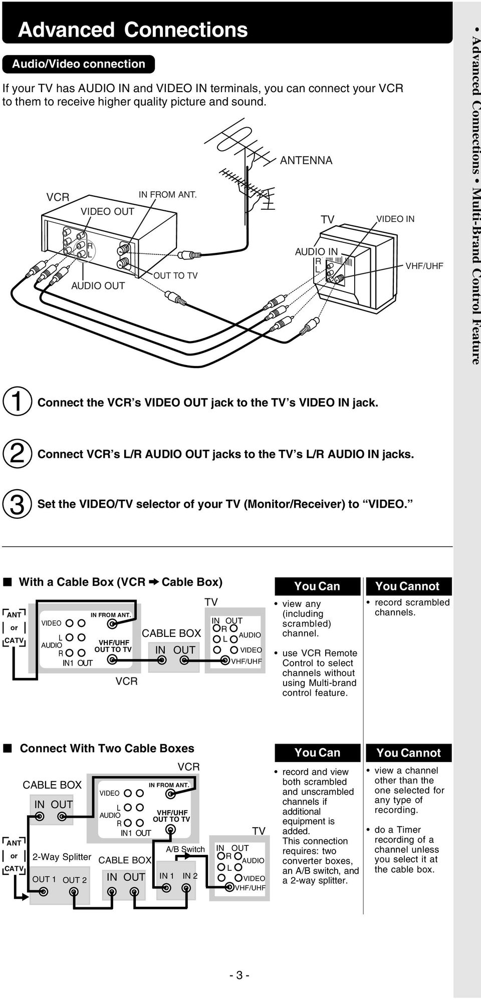 Connect VC s L/ AUDIO OUT jacks to the TV s L/ AUDIO IN jacks. Set the VIDEO/TV selector of your TV (Monitor/eceiver) to VIDEO. With a Cable Box (VC ANT or CATV VIDEO IN FOM ANT.