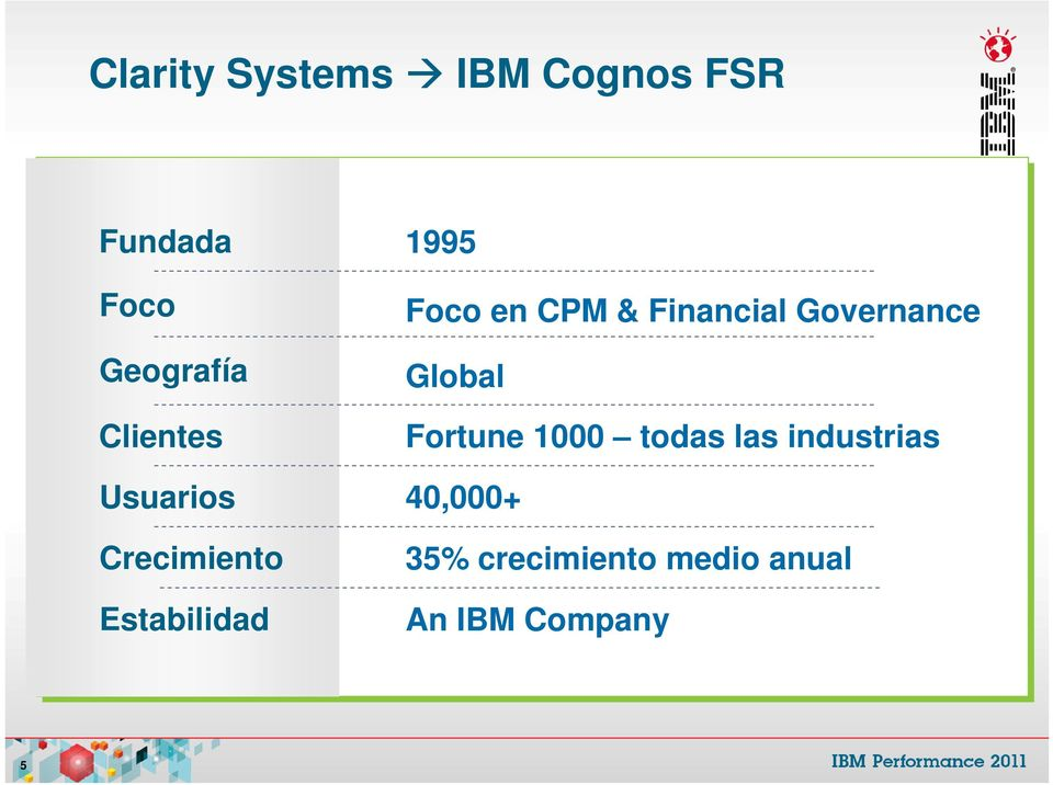 CPM & Financial Governance Global Fortune 1000 todas las