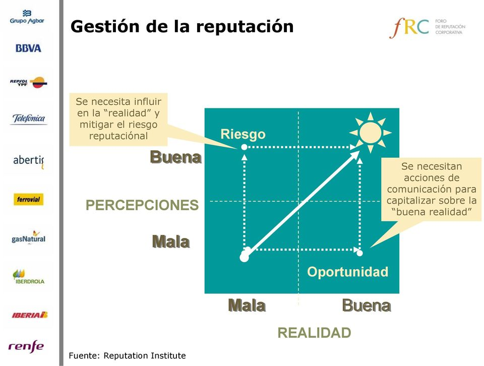 Reputation Institute Riesgo Mala Oportunidad REALIDAD Buena Se