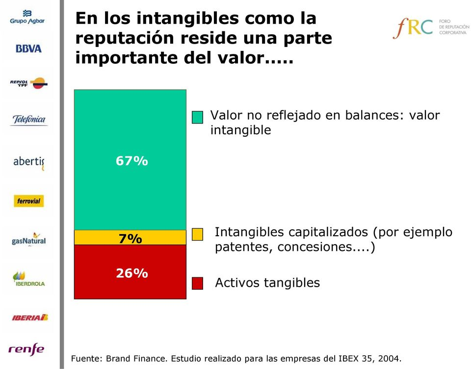 .. 67% Valor no reflejado en balances: valor intangible 7% 26% Intangibles