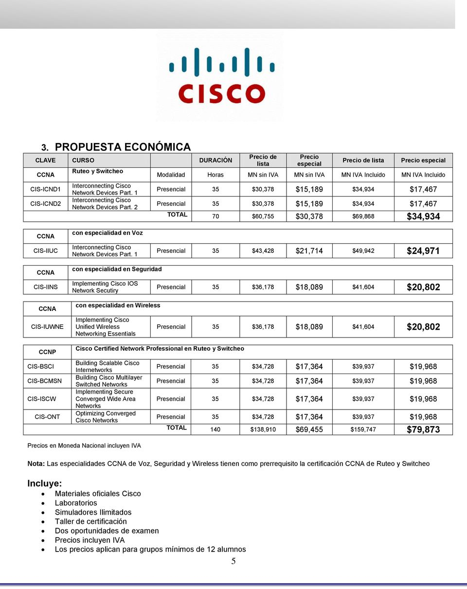 $30,378 $15,189 $34,934 $17,467 TOTAL 70 $60,755 $30,378 $69,868 $34,934 CIS-IIUC con especialidad en Voz Interconnecting Cisco Network Devices Part.