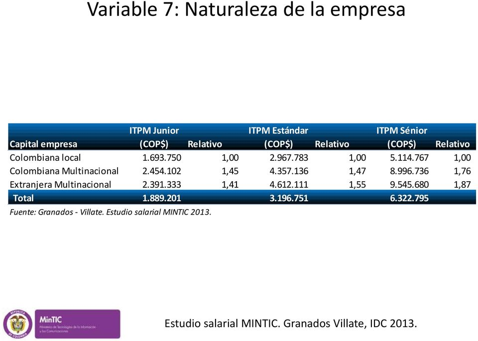 767 1,00 Colombiana Multinacional 2.454.102 1,45 4.357.136 1,47 8.996.736 1,76 Extranjera Multinacional 2.