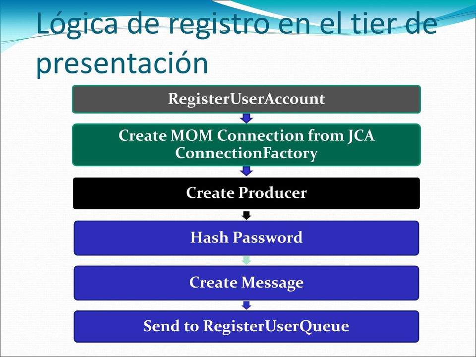 JCA ConnectionFactory Create Producer Hash