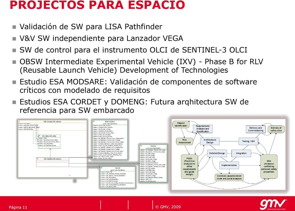 (Reusable Launch Vehicle) Development of Technologies Estudio ESA MODSARE: Validación componentes software