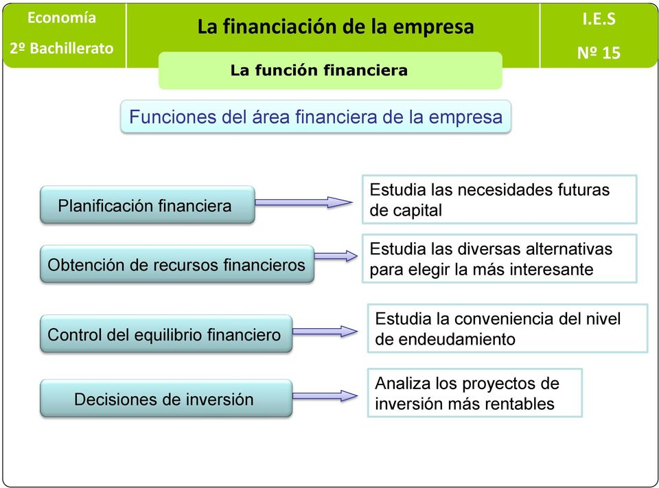 alternativas para elegir la más interesante Control del equilibrio financiero Decisiones de