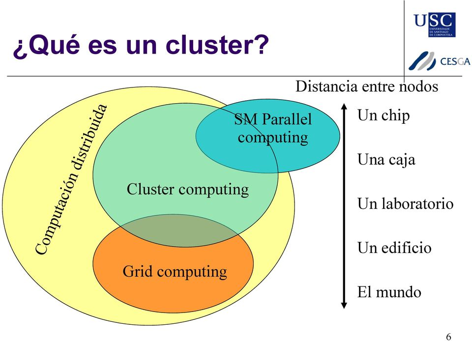 Grid computing SM Parallel computing