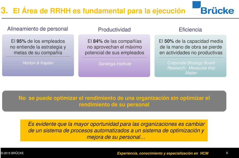 Corporate Strategy Board Research: Measures that Matter No se puede optimizar el rendimiento de una organización sin optimizar el rendimiento de su personal Es evidente que la mayor