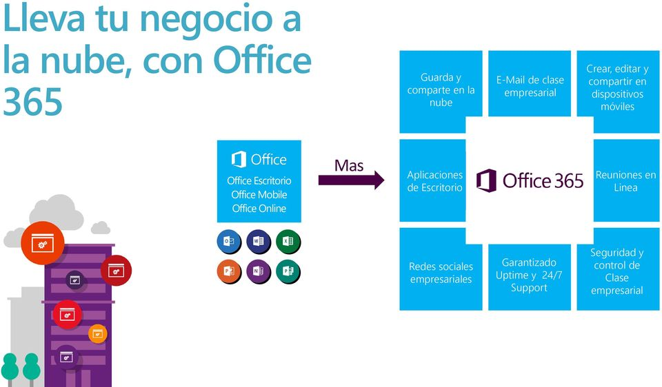 Office Mobile Office Online Mas Aplicaciones de Escritorio Online Linea meetings Reuniones en Financiallybacked SLA Redes
