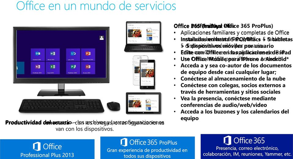 móviles móviles por por usuario usuario Edite con Office en en las las aplicaciones de de ipad ipad Use Office Mobile para iphone o o Android* Acceda a y sea co-autor de los documentos de equipo