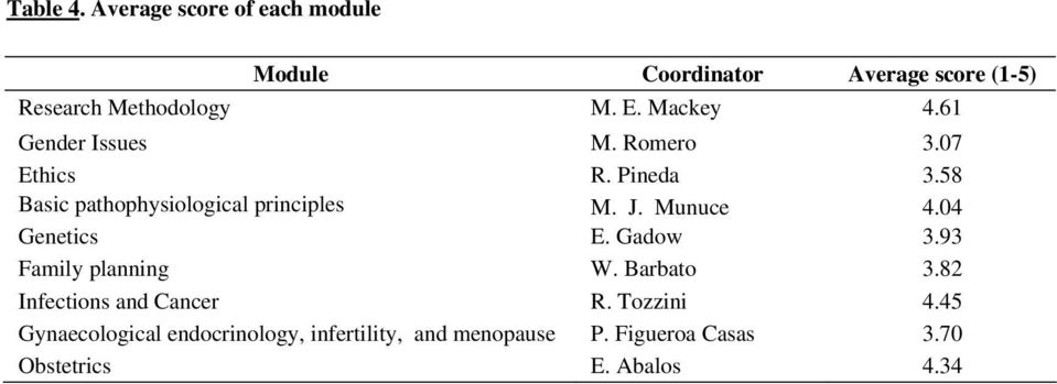 04 Genetics E. Gadow 3.93 Family planning W. Barbato 3.