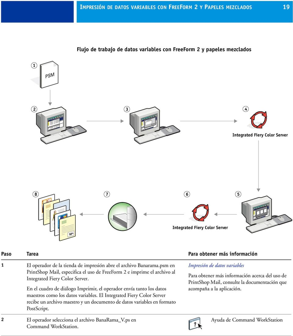 psm en PrintShop Mail, especifica el uso de FreeForm 2 e imprime el archivo al Integrated Fiery Color Server.
