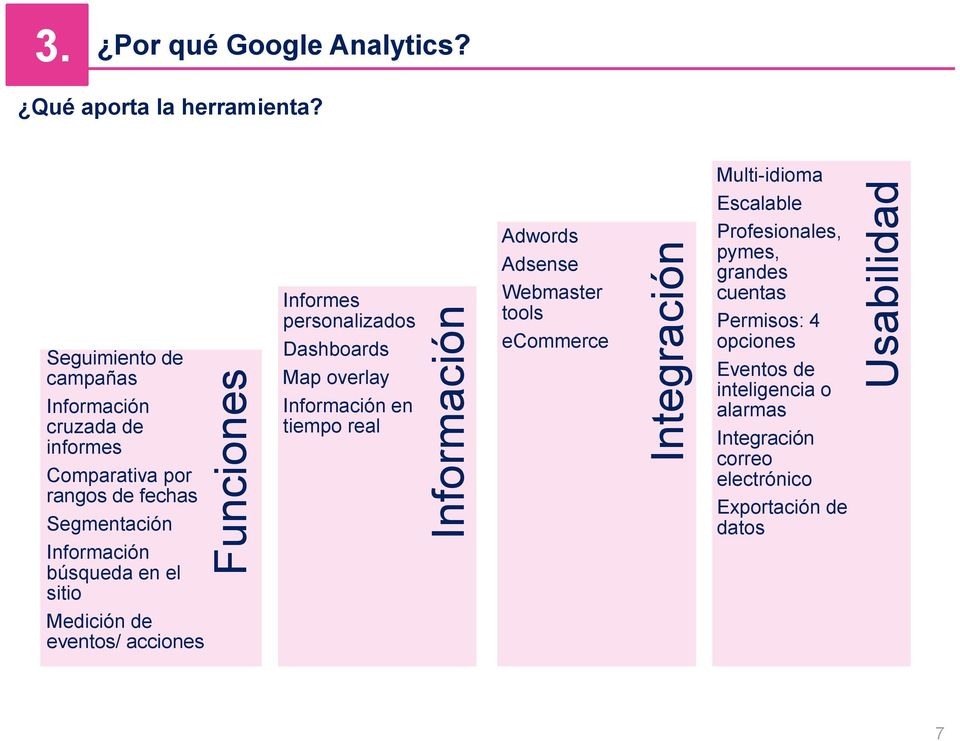 en el sitio Informes personalizados Dashboards Map overlay Información en tiempo real Adwords Adsense Webmaster tools ecommerce Escalable