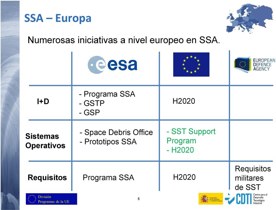 Space Debris Office - Prototipos SSA - SST Support Program -