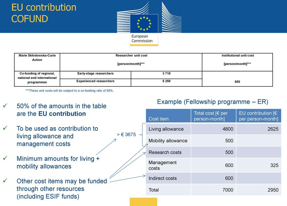 50% of the amounts in the table are the EU contribution To be used as contribution to living allowance and management costs Minimum amounts for living + mobility allowances > 3675 Example (Fellowship