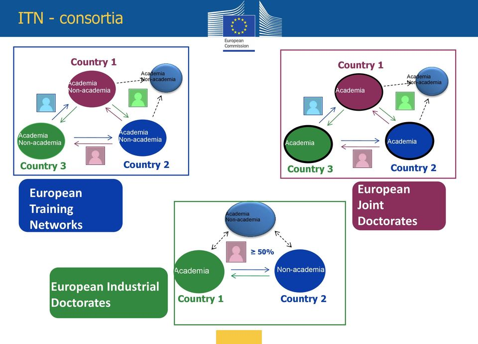 Country 2 Country 3 Country 2 European Training Networks Academia Non-academia European Joint