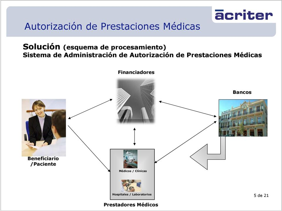 MédicasM Financiadores Bancos Beneficiario /Paciente