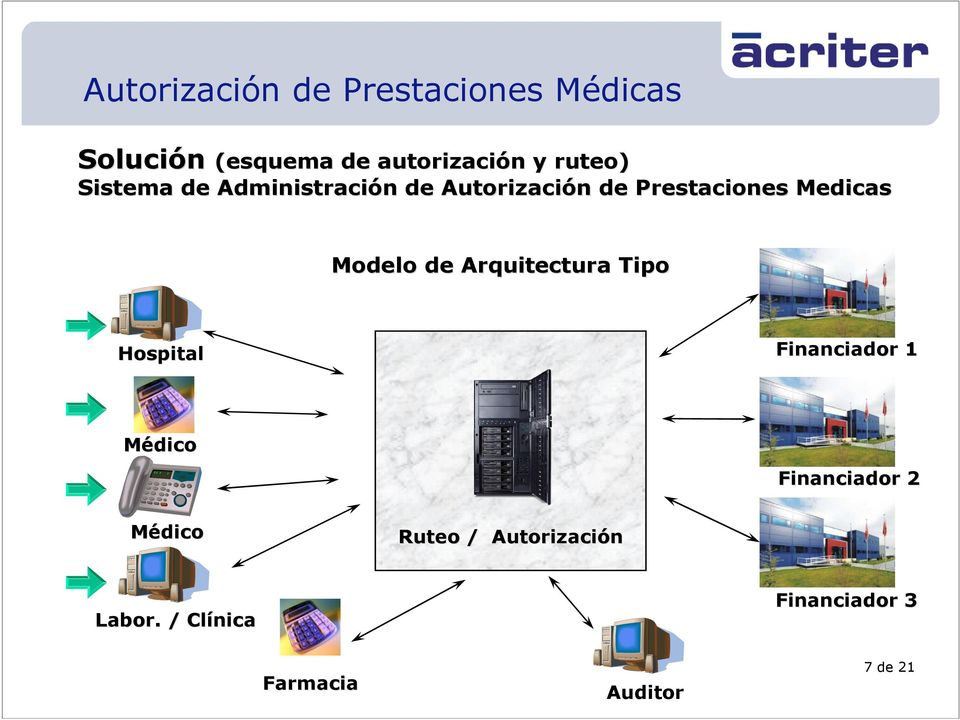 de Arquitectura Tipo Hospital Financiador 1 Médico Financiador 2