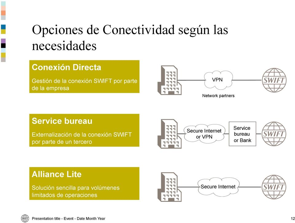 parte de un tercero Secure Internet or VPN Service bureau or Bank Alliance Lite Solución sencilla