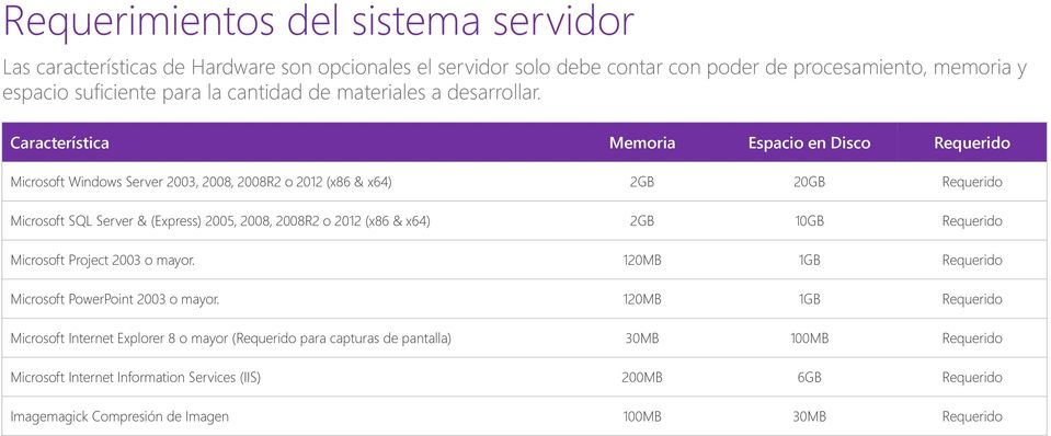 Característica Memoria Espacio en Disco Requerido Microsoft Windows Server 2003, 2008, 2008R2 o 2012 (x86 & x64) 2GB 20GB Requerido Microsoft SQL Server & (Express) 2005, 2008, 2008R2 o
