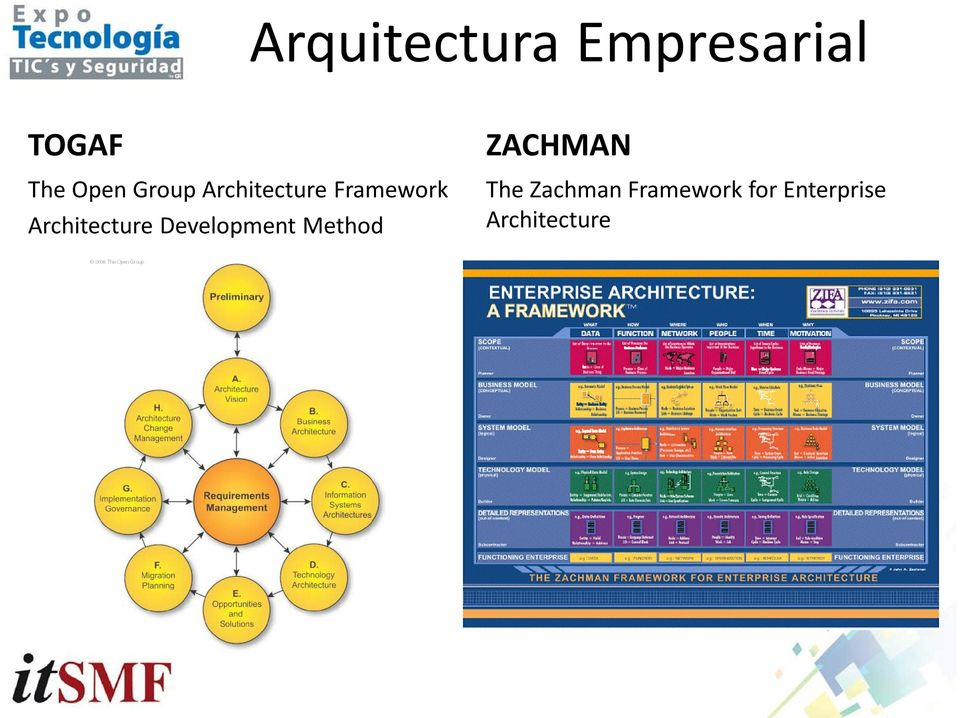 Architecture Development Method ZACHMAN