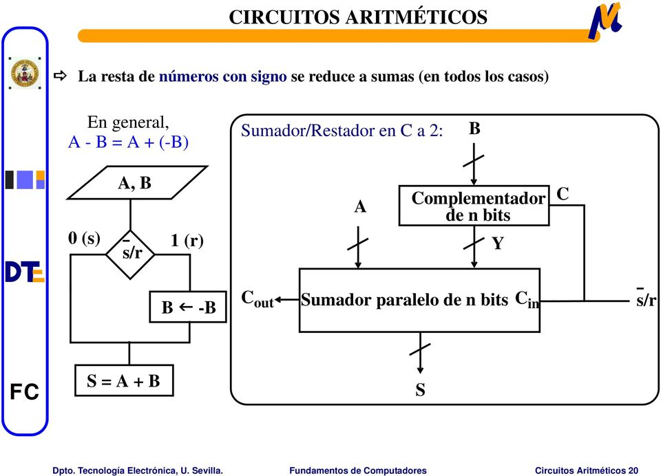 de n bits Y C B -B C out Sumador paralelo de n bits C in s/r S = A + B S Dpto.