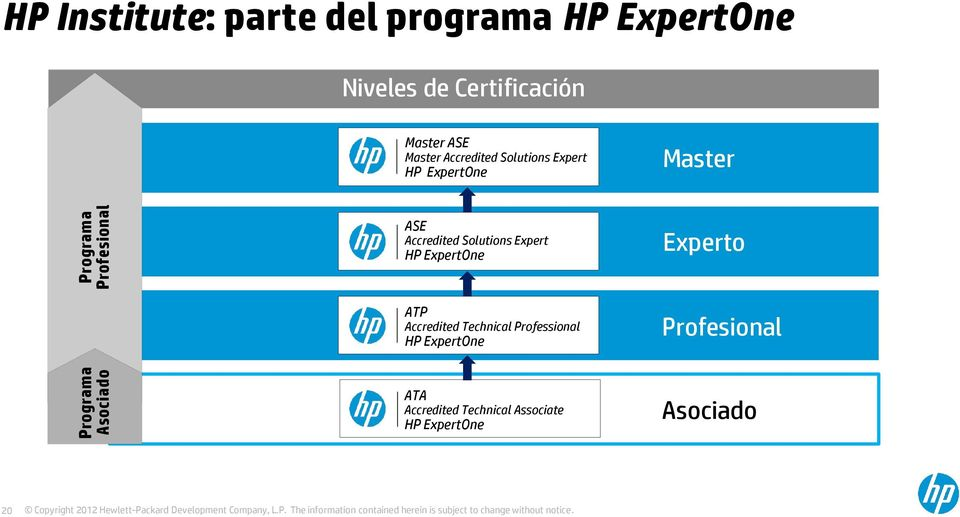 Master ASE Accredited Solutions Expert HP ExpertOne Experto ATP Accredited Technical