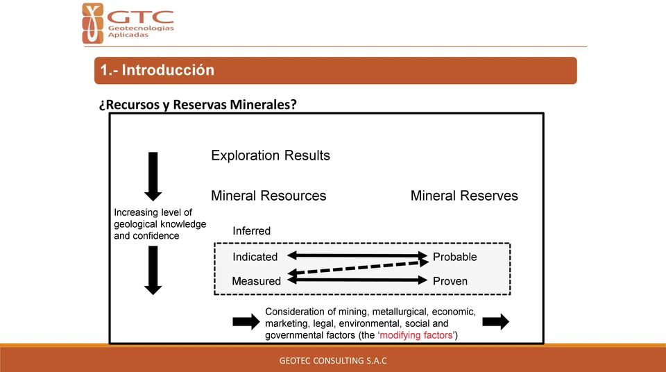 Resources Inferred Indicated Measured Mineral Reserves Probable Proven Consideration