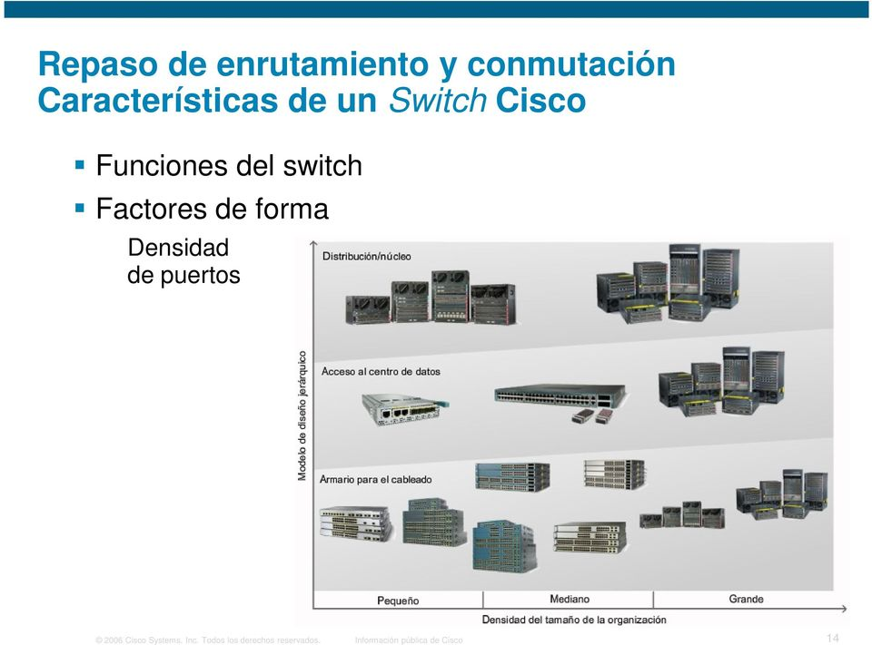 forma Densidad de puertos 2006 Cisco Systems, Inc.