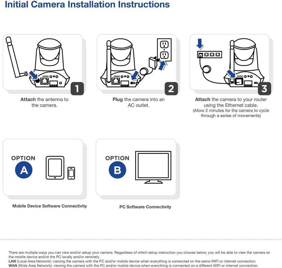 setup your camera. Regardless of which setup instruction you choose below, you will be able to view the camera on the mobile device and/or the PC locally and/or remotely.