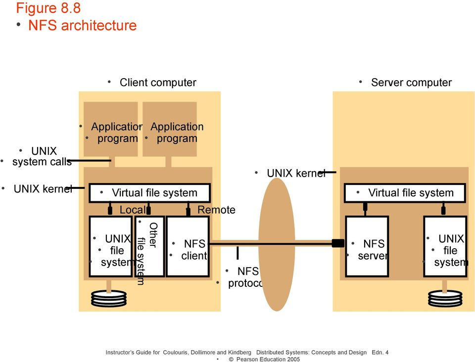 Application program program Virtual file system UNIX kernel Virtual file system Local Remote UNIX file