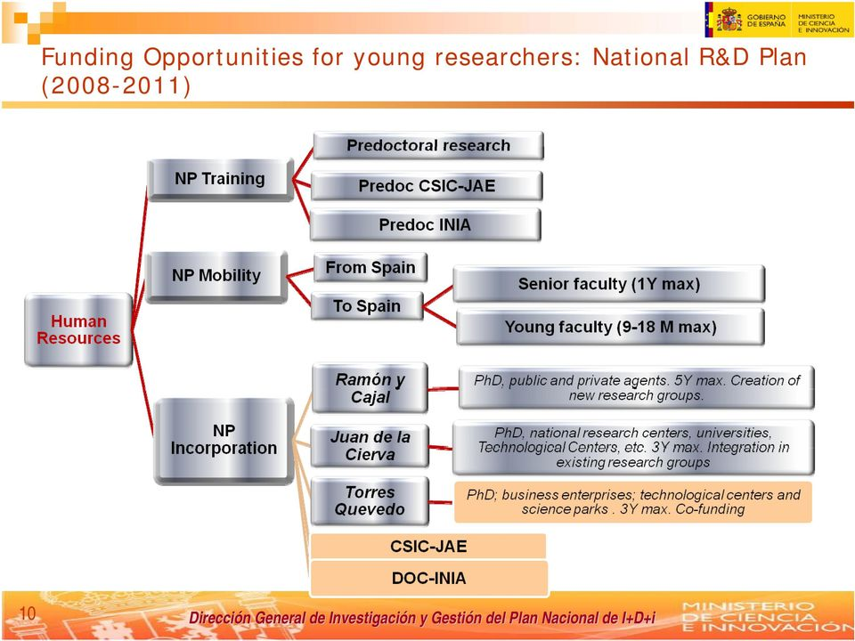 young researchers:
