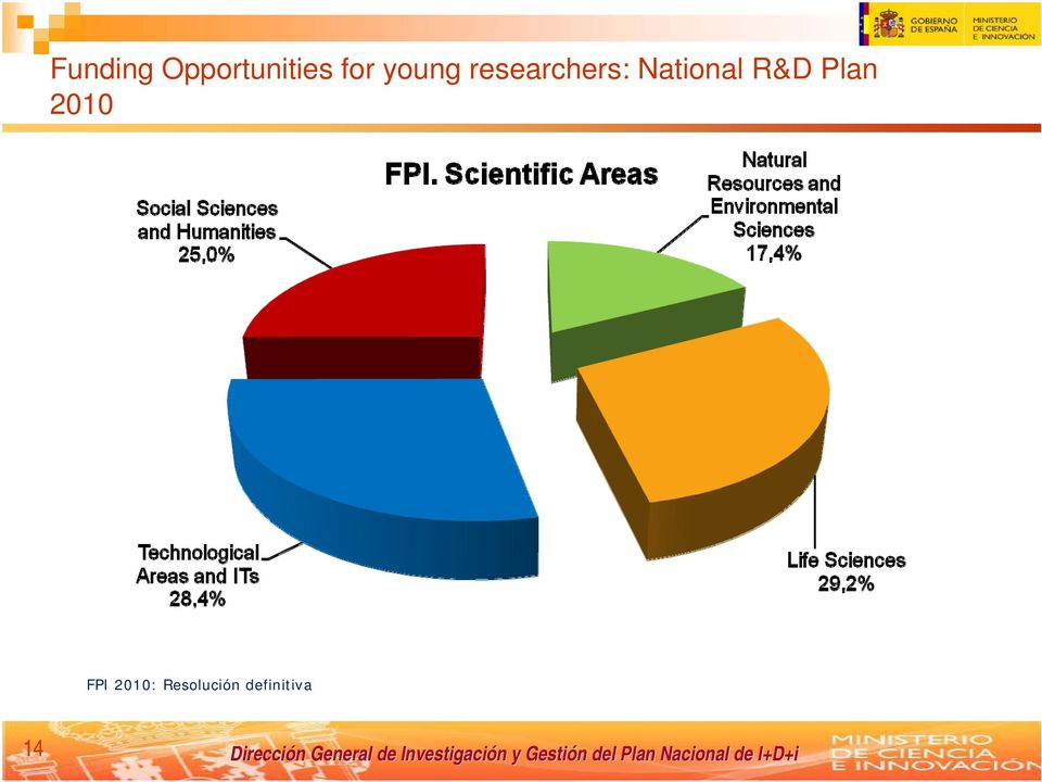 National R&D Plan 2010