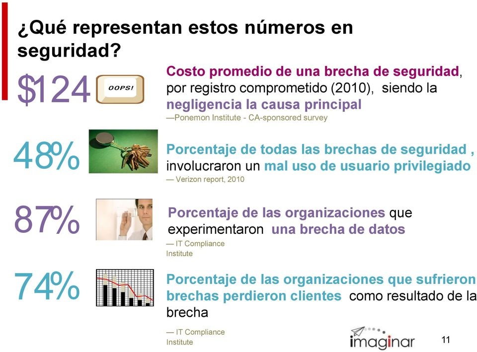Institute - CA-sponsored survey 48% 87% 74% Porcentaje de todas las brechas de seguridad, involucraron un mal uso de usuario privilegiado