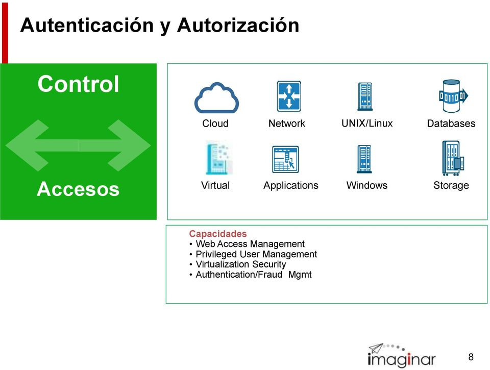Storage Capacidades Web Access Management Privileged User