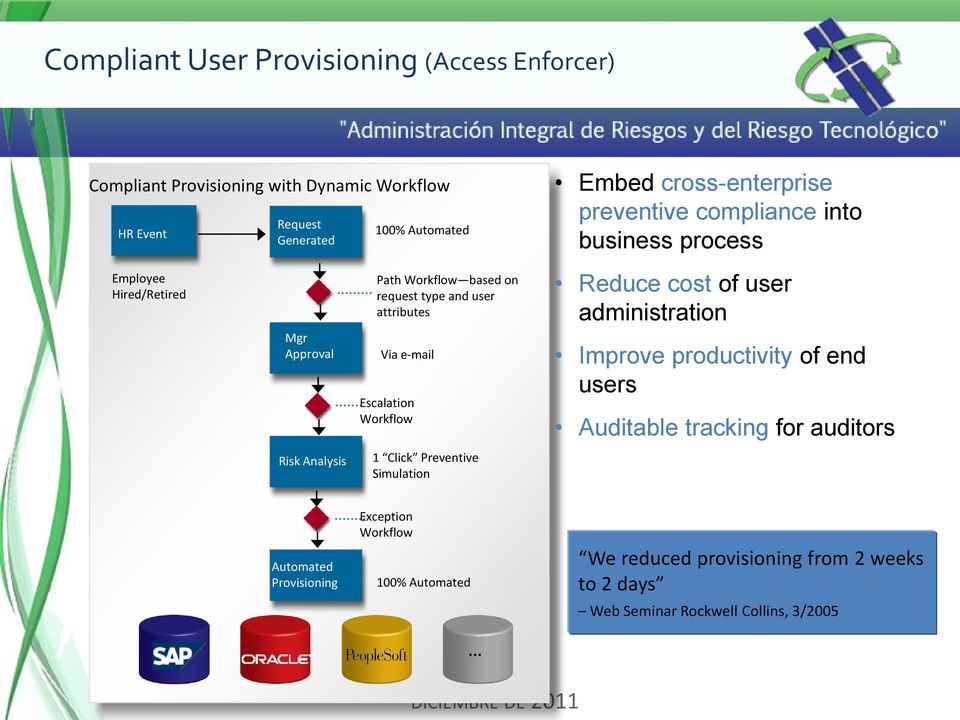 user attributes Via e-mail Escalation Workflow 1 Click Preventive Simulation Reduce cost of user administration Improve productivity of end users