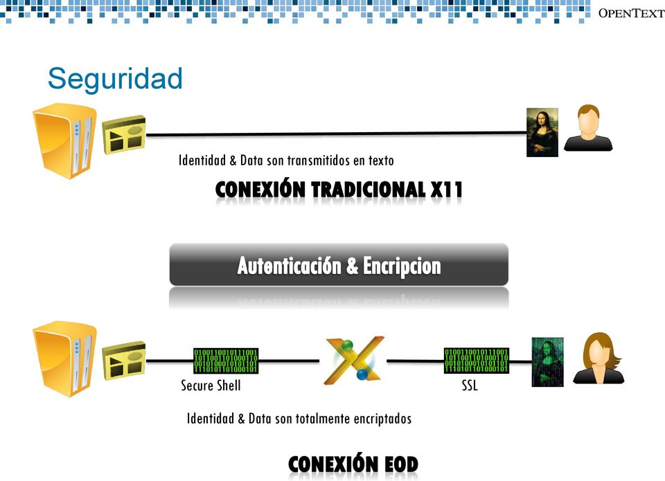 Secure Shell SSL Identidad &