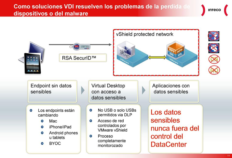 con datos sensibles Los endpoints están cambiando Mac iphone/ipad Android phones u tablets BYOC No USB o